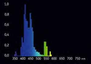 Giesemann T5 Leuchtstofflampe POWERCHROME actinic plus